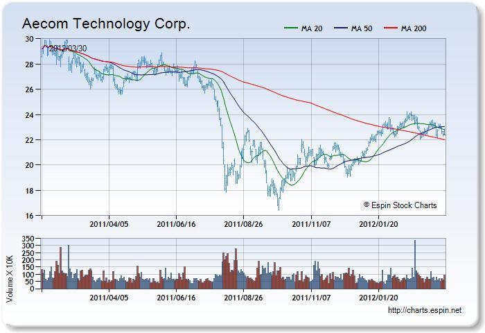 Acm forex charts